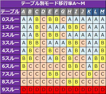 バジリスク絆テーブル別モード移行率