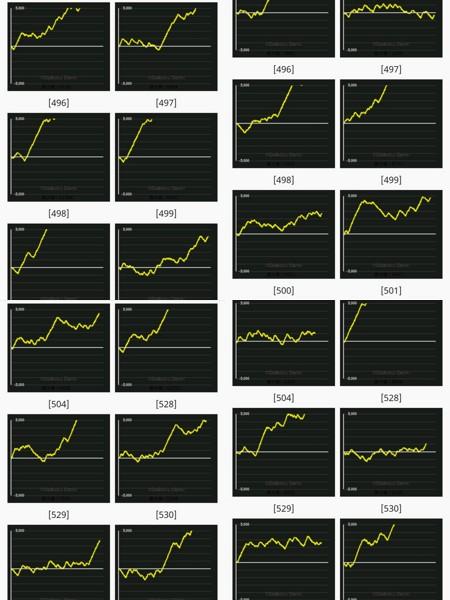 6 設定 グラフ 2 絆 絆2の設定1