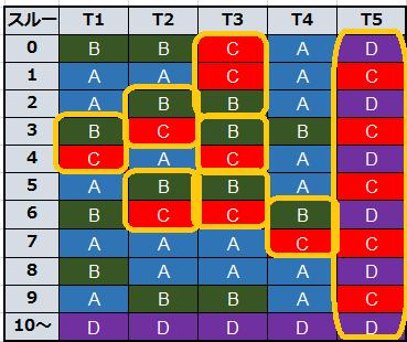 モンスターハンター狂竜戦線テーブル別モード詳細