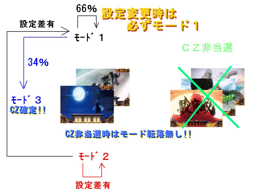 バジリスク3 CZ