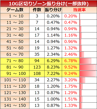 keiji4-zone10-reset